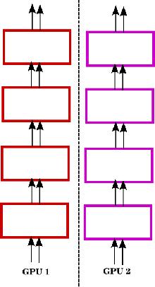 Figure 3 for Multi-GPU Training of ConvNets