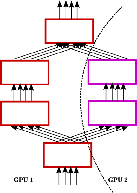 Figure 4 for Multi-GPU Training of ConvNets
