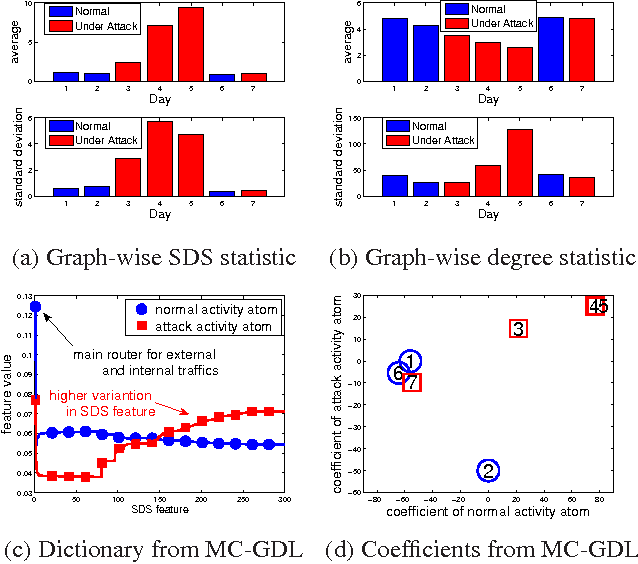 Figure 4 for Multi-centrality Graph Spectral Decompositions and their Application to Cyber Intrusion Detection
