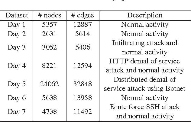 Figure 3 for Multi-centrality Graph Spectral Decompositions and their Application to Cyber Intrusion Detection