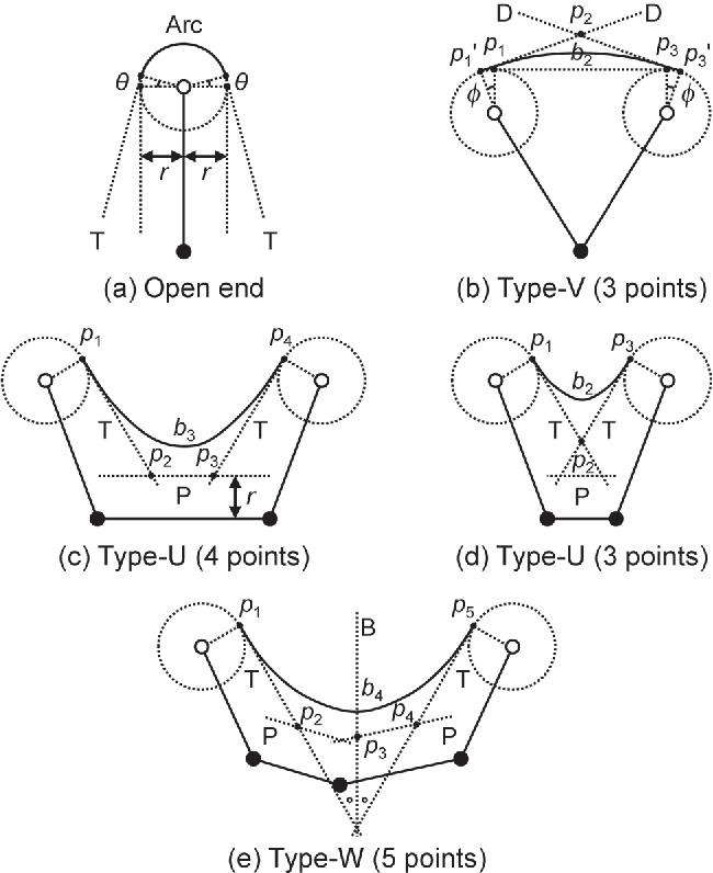 Figure 2 From Geometric Design Method For Class I Inlay Cavity