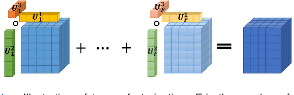Figure 1 for A Tensor Factorization Method for 3D Super-Resolution with Application to Dental CT
