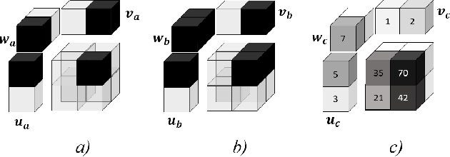 Figure 3 for A Tensor Factorization Method for 3D Super-Resolution with Application to Dental CT