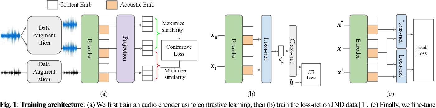 Figure 1 for CDPAM: Contrastive learning for perceptual audio similarity