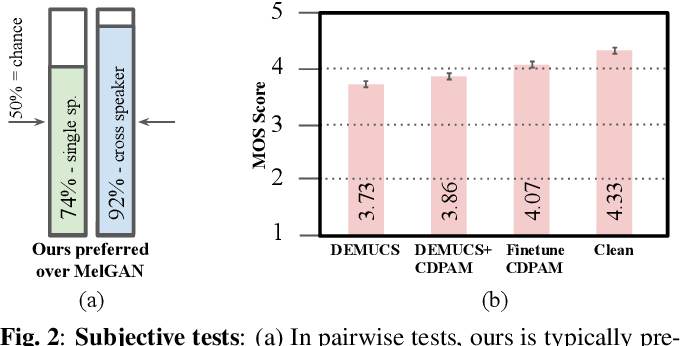 Figure 4 for CDPAM: Contrastive learning for perceptual audio similarity