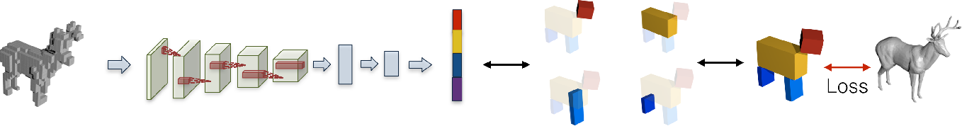 Figure 1 for Learning Shape Abstractions by Assembling Volumetric Primitives