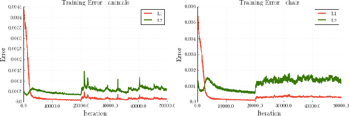 Figure 4 for Learning Shape Abstractions by Assembling Volumetric Primitives