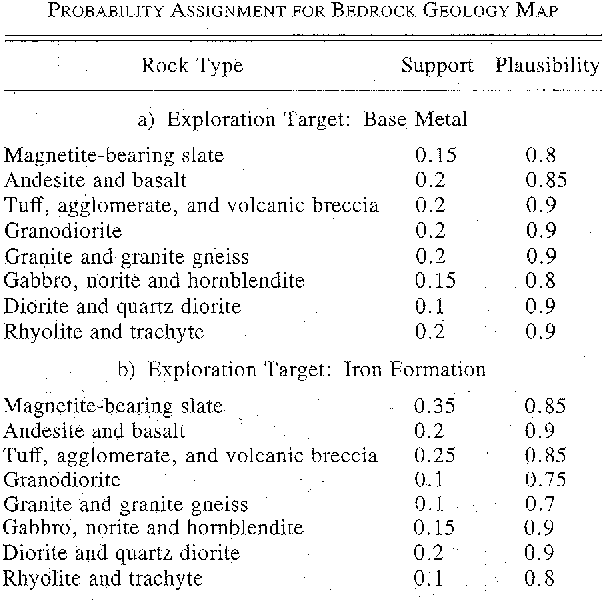 TABLE IV PROBABILITY ASSIGNMENT FOR BEDROCK GEOLOGY MAP
