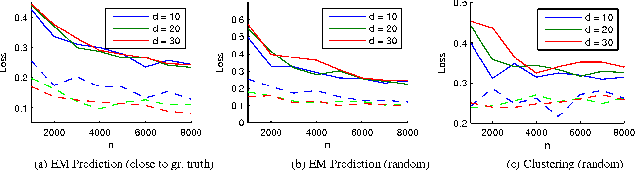 Figure 3 for Learning Mixtures of Linear Classifiers