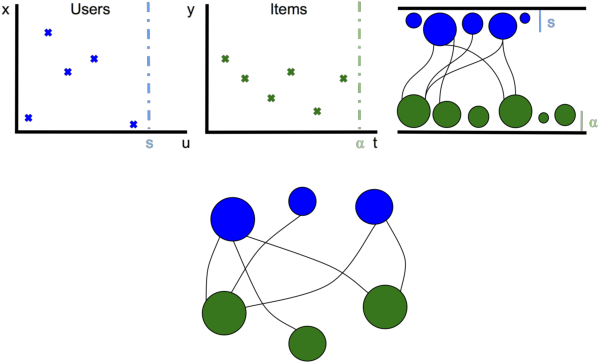 Figure 1 for Exchangeable modelling of relational data: checking sparsity, train-test splitting, and sparse exchangeable Poisson matrix factorization