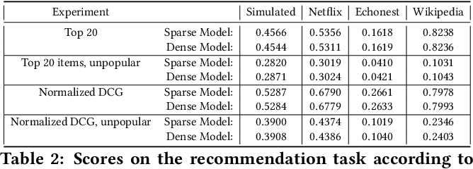 Figure 4 for Exchangeable modelling of relational data: checking sparsity, train-test splitting, and sparse exchangeable Poisson matrix factorization