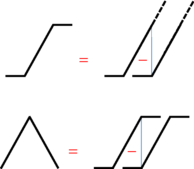 Figure 1 for Deep Convolutional Networks are Hierarchical Kernel Machines