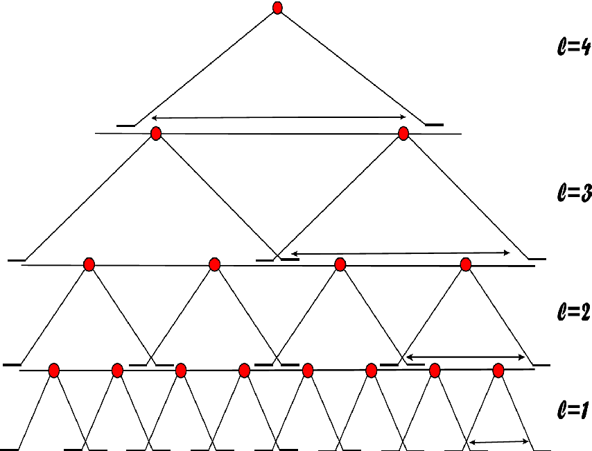 Figure 2 for Deep Convolutional Networks are Hierarchical Kernel Machines