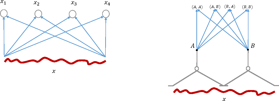 Figure 3 for Deep Convolutional Networks are Hierarchical Kernel Machines