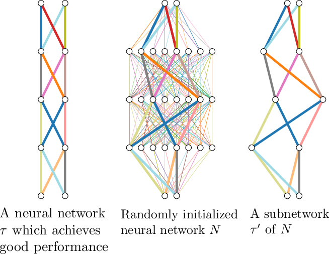 Figure 1 for What's Hidden in a Randomly Weighted Neural Network?