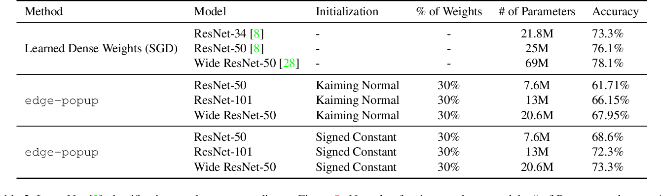 Figure 4 for What's Hidden in a Randomly Weighted Neural Network?
