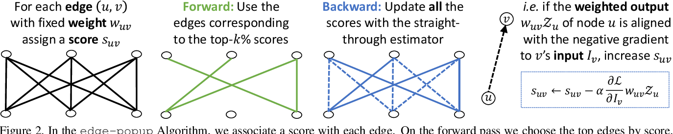 Figure 3 for What's Hidden in a Randomly Weighted Neural Network?