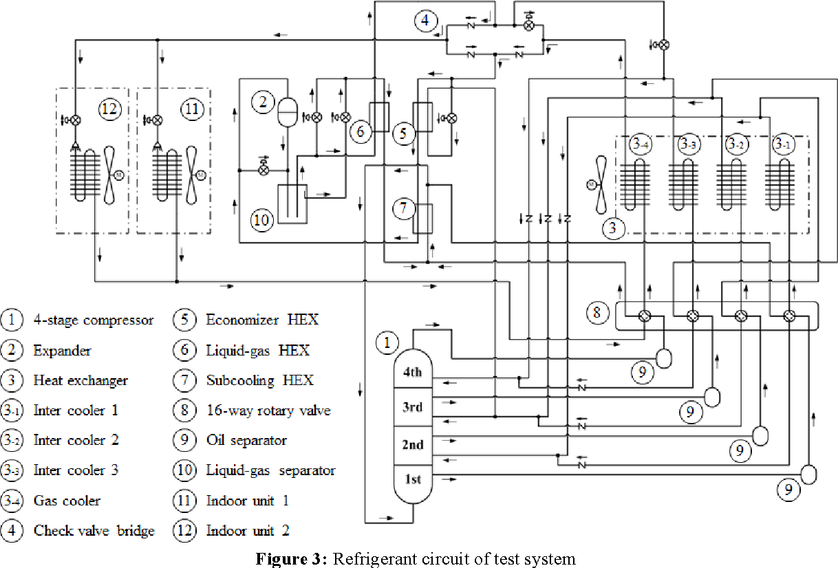 Air conditioning cycle diagram los angeles metro area map a study of high efficiency co2 refrigerant vrf air conditioning 4 figure3 1 4ceb47e0e1df174775c2a784d18828b17fe68711 air conditioning cycle diagram pooptronica Images