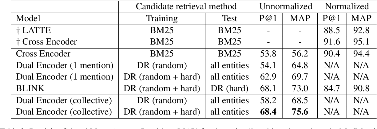 Figure 3 for Fast and Effective Biomedical Entity Linking Using a Dual Encoder
