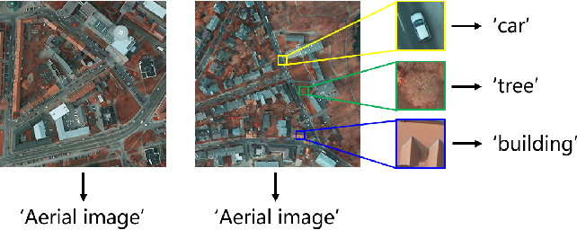 Figure 1 for Improving Semantic Segmentation of Aerial Images Using Patch-based Attention