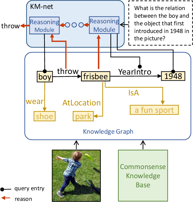 Figure 2 for Explainable High-order Visual Question Reasoning: A New Benchmark and Knowledge-routed Network