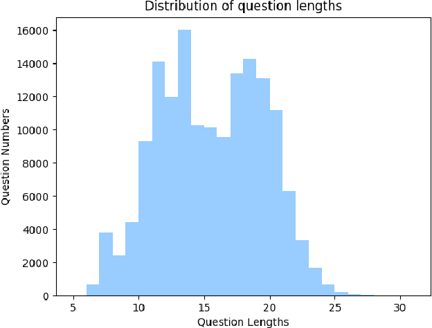 Figure 3 for Explainable High-order Visual Question Reasoning: A New Benchmark and Knowledge-routed Network