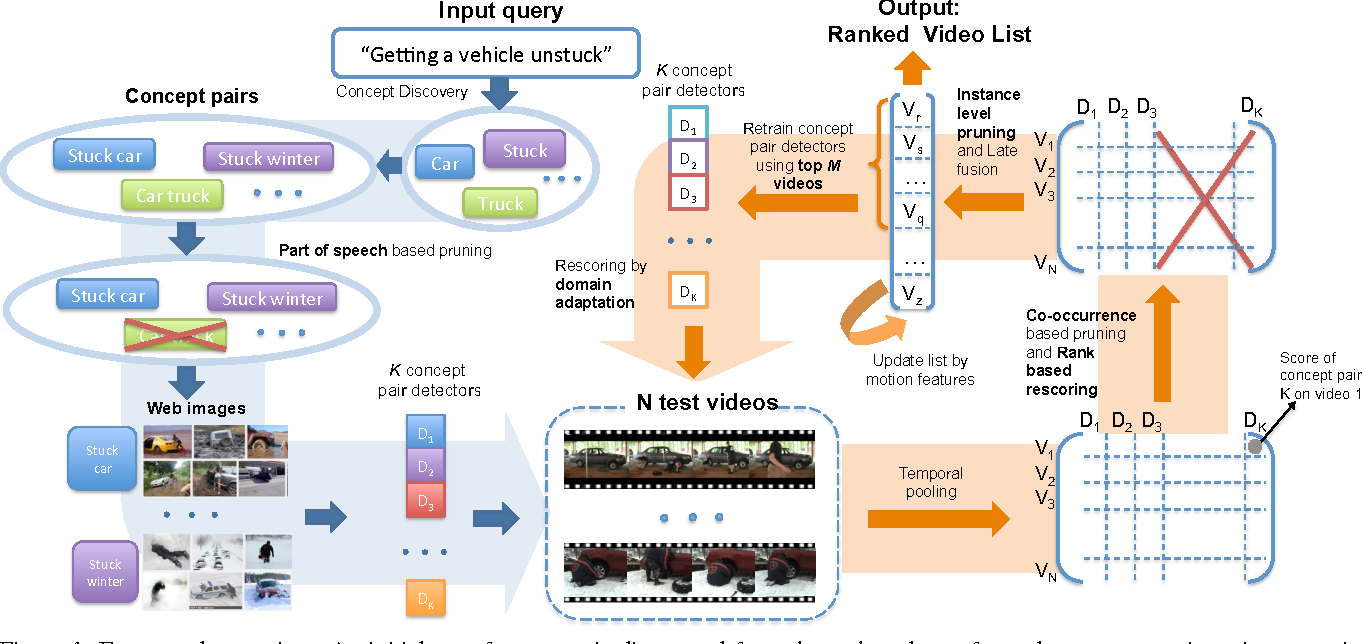 Figure 1 for Selecting Relevant Web Trained Concepts for Automated Event Retrieval