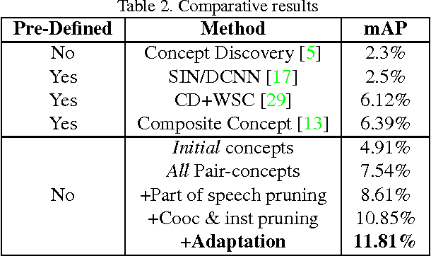 Figure 4 for Selecting Relevant Web Trained Concepts for Automated Event Retrieval