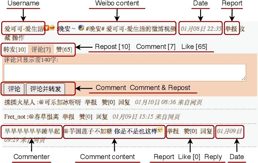 Figure 3 for SWSR: A Chinese Dataset and Lexicon for Online Sexism Detection