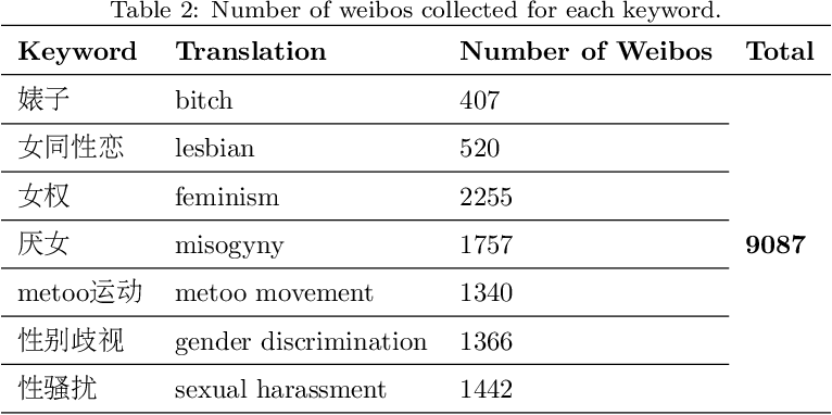 Figure 4 for SWSR: A Chinese Dataset and Lexicon for Online Sexism Detection