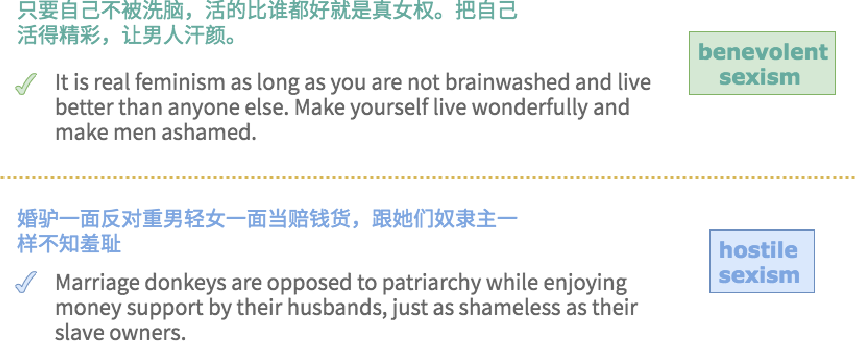 Figure 1 for SWSR: A Chinese Dataset and Lexicon for Online Sexism Detection