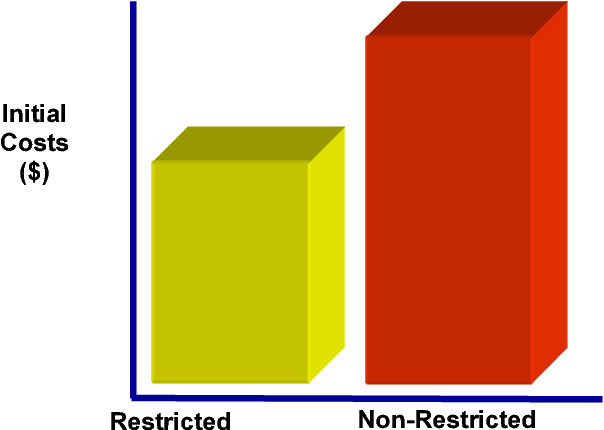 Figure 2, Traditional Comparison of Two Available Production Components