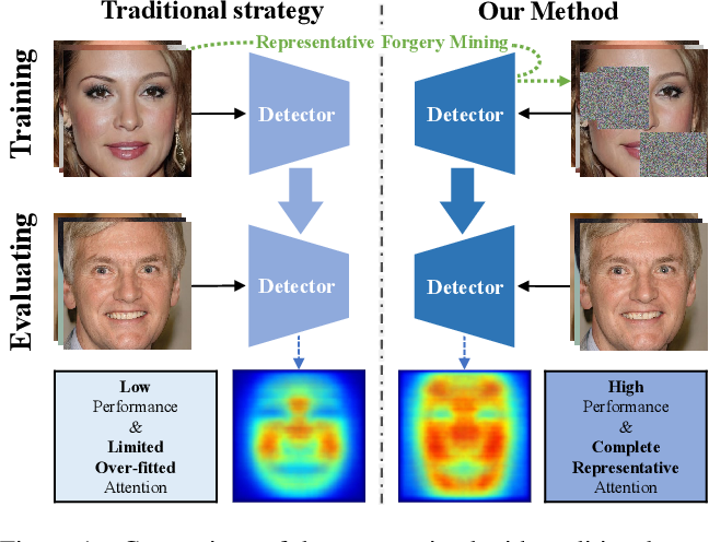 Figure 1 for Representative Forgery Mining for Fake Face Detection