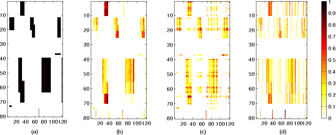 Figure 3 for Structured Input-Output Lasso, with Application to eQTL Mapping, and a Thresholding Algorithm for Fast Estimation