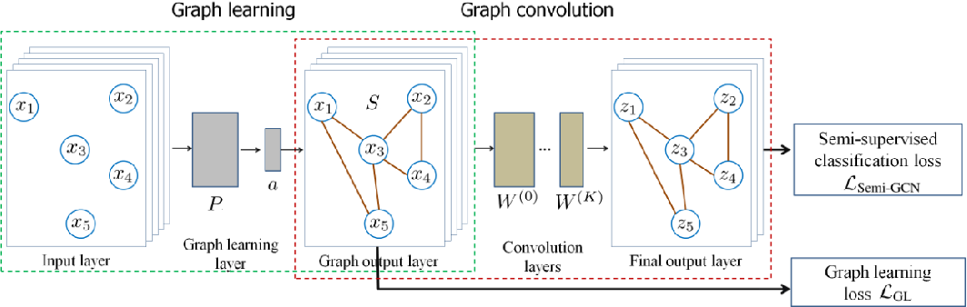 Figure 1 for Graph Learning-Convolutional Networks