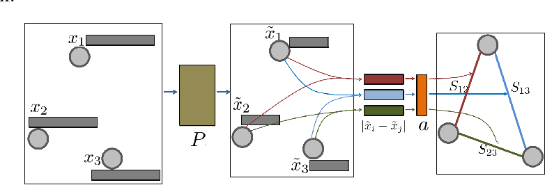 Figure 3 for Graph Learning-Convolutional Networks