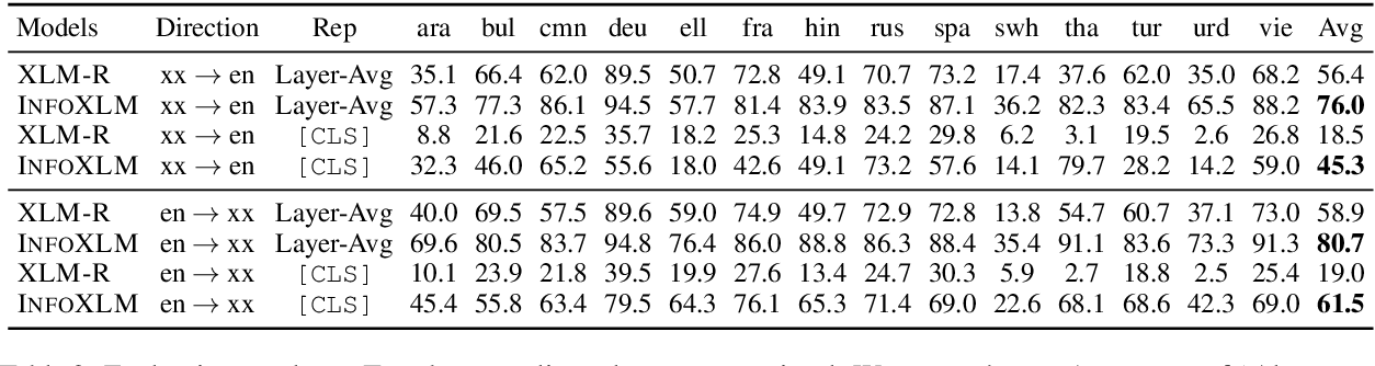 Figure 3 for InfoXLM: An Information-Theoretic Framework for Cross-Lingual Language Model Pre-Training
