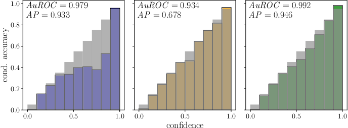 Figure 1 for Gradient-Based Quantification of Epistemic Uncertainty for Deep Object Detectors