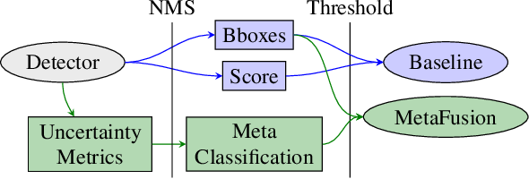 Figure 2 for Gradient-Based Quantification of Epistemic Uncertainty for Deep Object Detectors