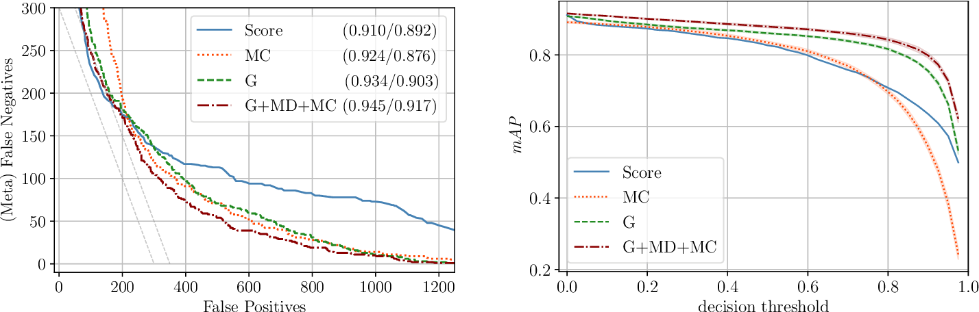 Figure 3 for Gradient-Based Quantification of Epistemic Uncertainty for Deep Object Detectors