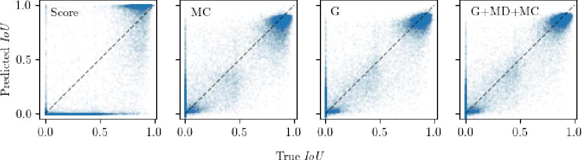 Figure 4 for Gradient-Based Quantification of Epistemic Uncertainty for Deep Object Detectors