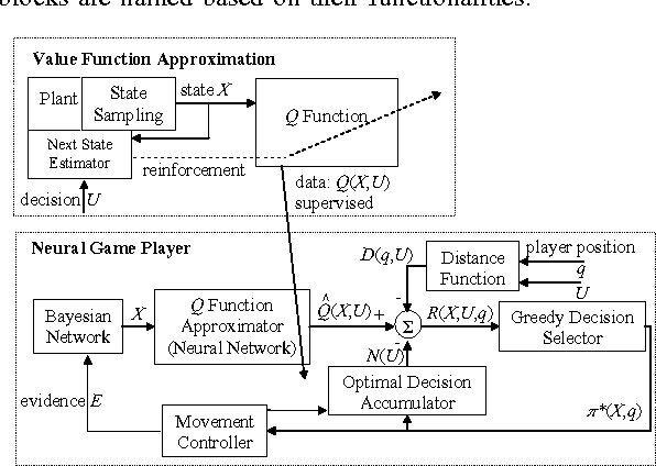 A Q-Learning approach to developing an automated neural