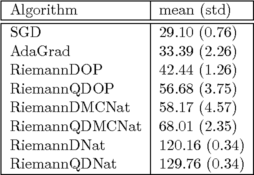 Figure 2 for Practical Riemannian Neural Networks