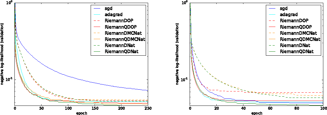 Figure 4 for Practical Riemannian Neural Networks