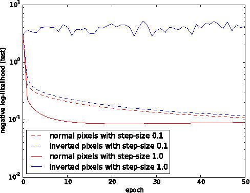 Figure 1 for Practical Riemannian Neural Networks