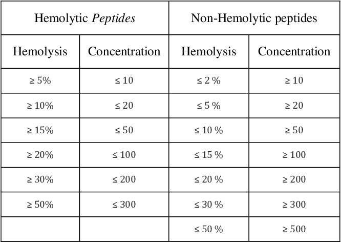Figure 1 for Prediction of Hemolysis Tendency of Peptides using a Reliable Evaluation Method