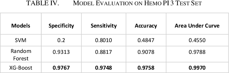 Figure 4 for Prediction of Hemolysis Tendency of Peptides using a Reliable Evaluation Method