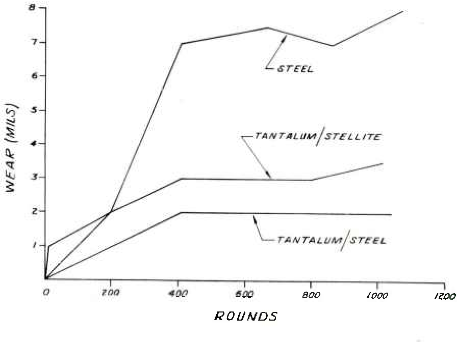 Figure 10 from Potential Erosion Resistant Refractory Metal (and/or