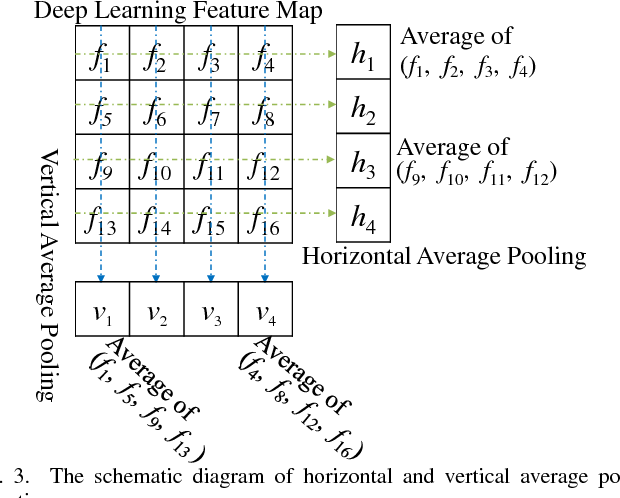 Figure 3 for Vehicle Re-identification Using Quadruple Directional Deep Learning Features