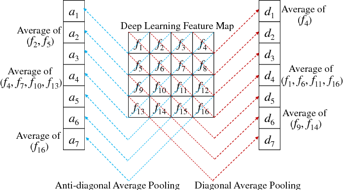 Figure 4 for Vehicle Re-identification Using Quadruple Directional Deep Learning Features